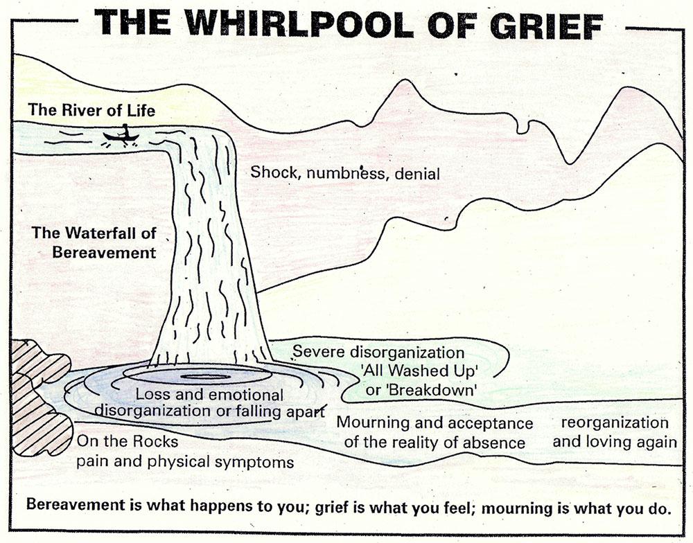 whirlpoolofgrief